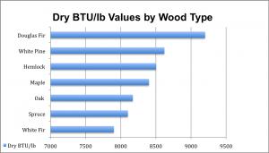 Wood BTU Comparison Chart