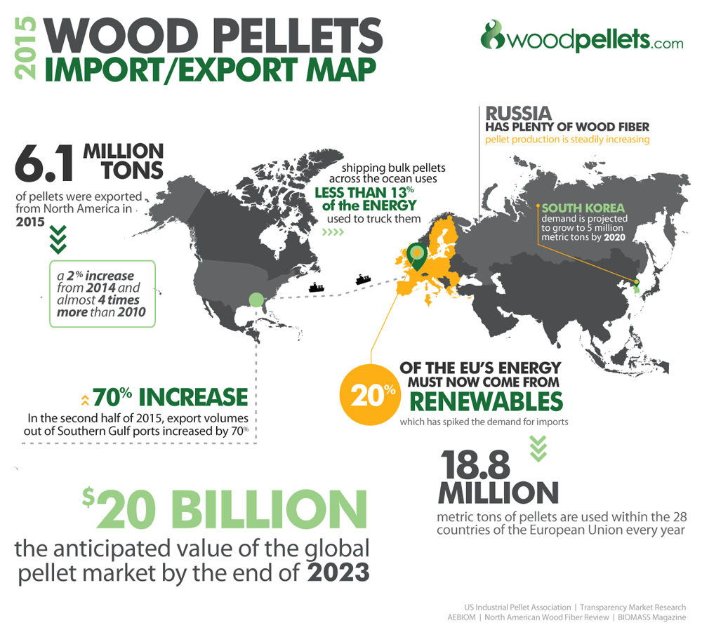 Not long ago, about 80 percent of pellets made in the United States were used domestically, largely for residential heating. Today, wood pellet heating has grown from a residential home heating alternative into an international energy and environmental super-power.