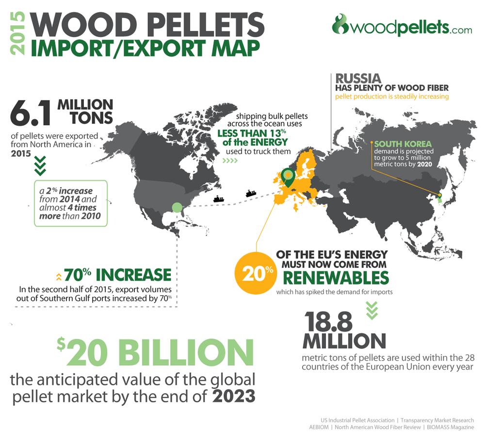 A Look at the 2015 Wood Pellet Export Market | WoodPellets.com Blog
