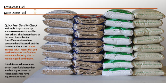 High quality wood pellets come in all sizes