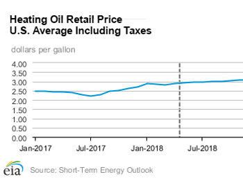 US averages: heating oil retail prices