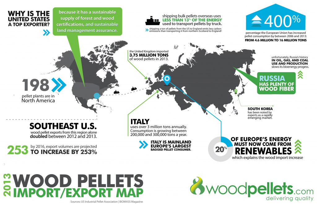 Wood pellets import export, 2013 Map US to EU