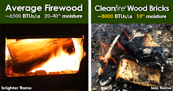 Comparison of firewood flames and heat vs. wood brick flames and heat.