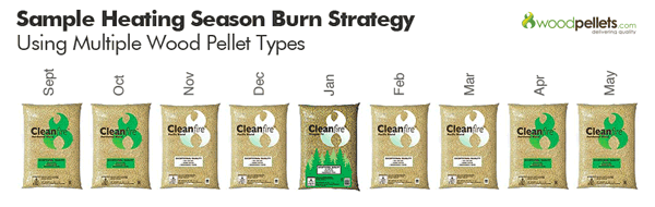 Woodpellets.com Wood Pellet Burn Strategy Example