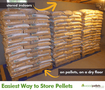 Wood Pellets Stored Inside