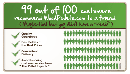 99 out of 100 customers recommend WoodPellets.com to a friend.