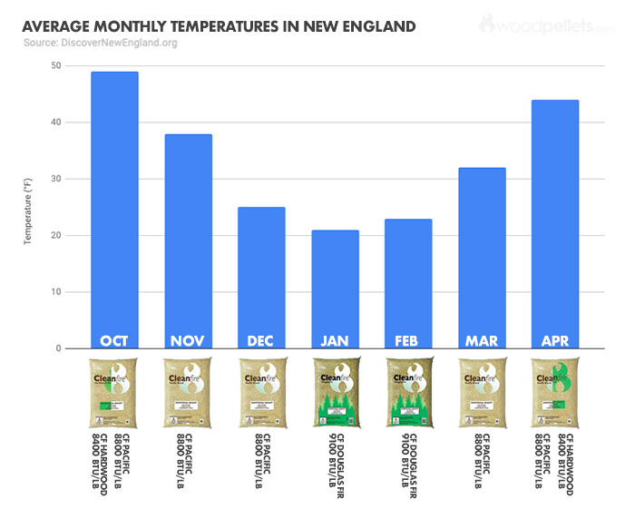 Average Monthly Temperatures in New England - Suggested Wood Pellet Burn Strategy